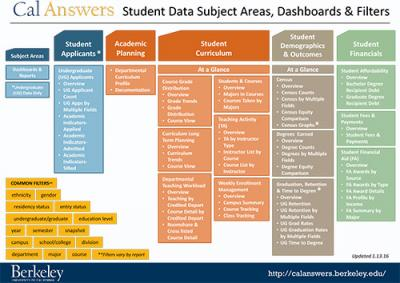 student data dashboards map