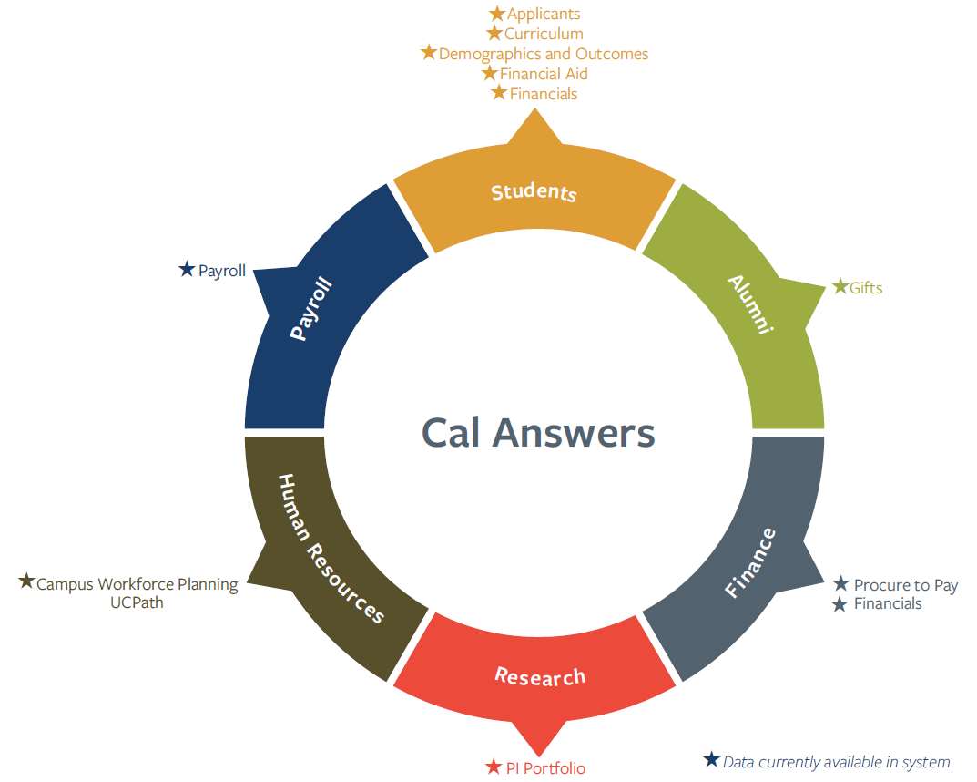 Cal Answers subject areas