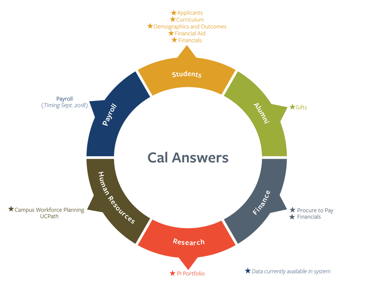 Cal Answers wheel