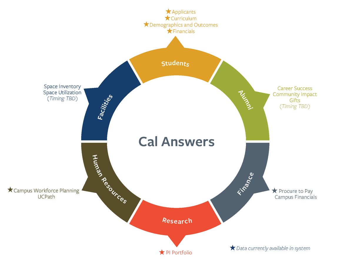 Cal Answers wheel