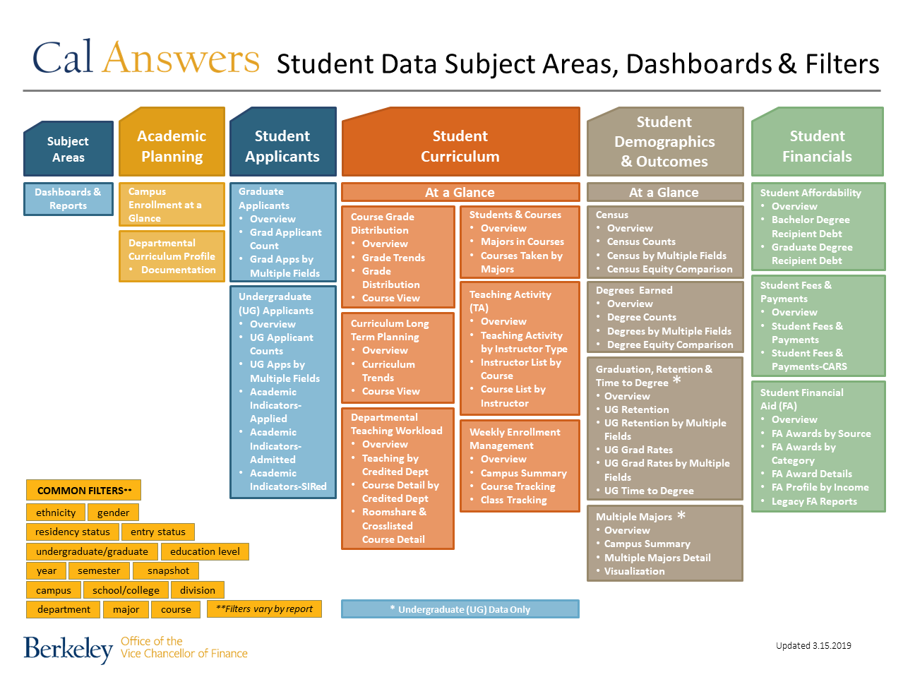 Cal Answers Student Data Dashboards Map