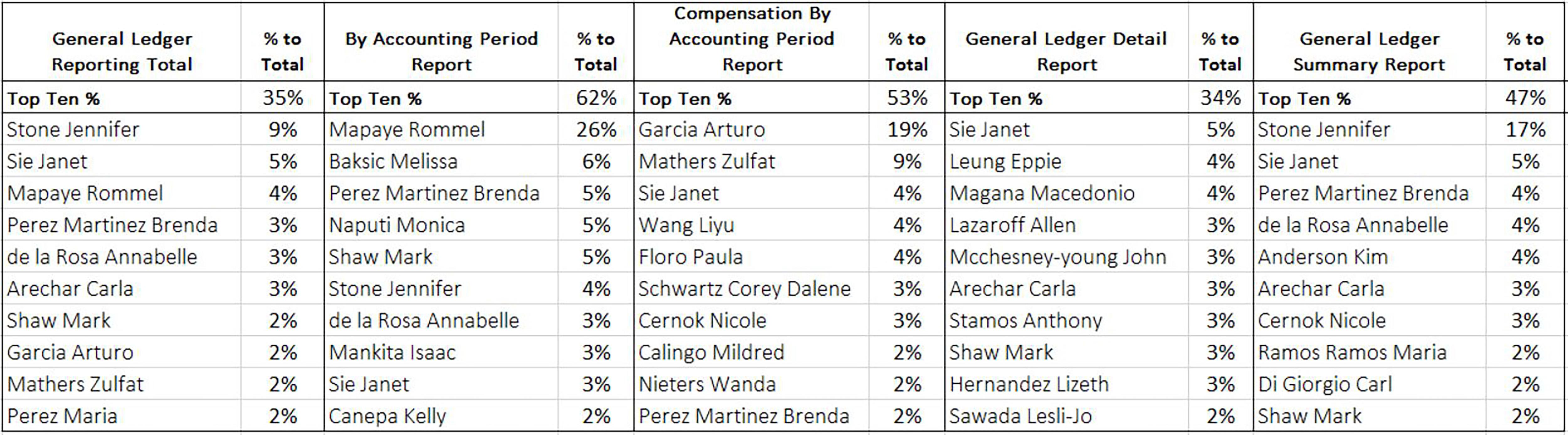 June 2018 Top 10 General Ledger Report Runners