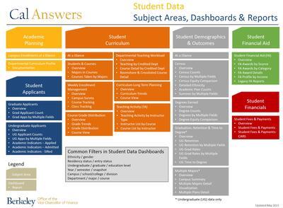 Student Data Subject Area Map